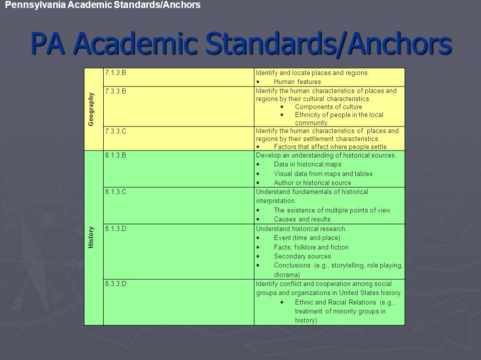 PA Academic Standards/Anchors Pennsylvania Academic Standards/Anchors Geography 7.1.3.B Identify and locate places and regions.  Human features 7.3.3