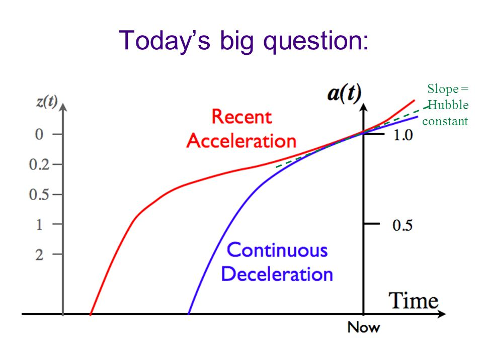 Today's big question: Slope = Hubble constant