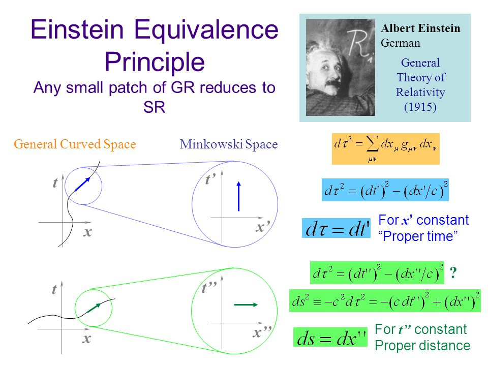 Einstein Equivalence Principle Any small patch of GR reduces to SR Albert Einstein German General Theory of Relativity (1915) x t x t General Curved SpaceMinkowski Space x' t' For x ' constant Proper time For t'' constant Proper distance x'' t'' ?