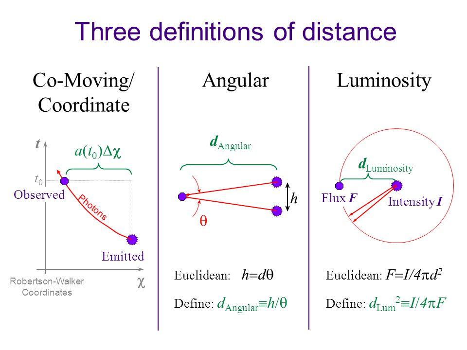 Three definitions of distance Co-Moving/ Coordinate AngularLuminosity  Photons t Emitted a(t0)a(t0) Observed Robertson-Walker Coordinates h d Angular  Euclidean: h  d  Define: d Angular  h/  Euclidean: F  I/4  d 2 Define: d Lum 2  I/4  F t0t0 d Luminosity Intensity I Flux F