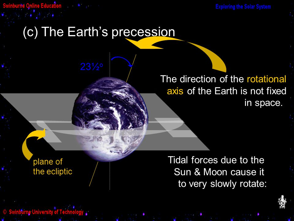 (c) The Earth's precession The direction of the rotational axis of the Earth is not fixed in space.