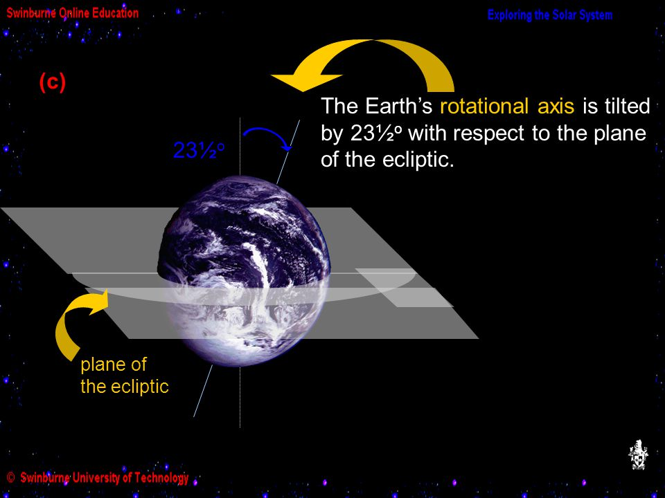 23 23½ o The Earth's rotational axis is tilted by 23½ o with respect to the plane of the ecliptic.