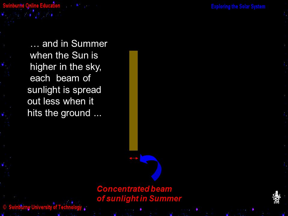 … and in Summer when the Sun is higher in the sky, each beam of sunlight is spread out less when it hits the ground...