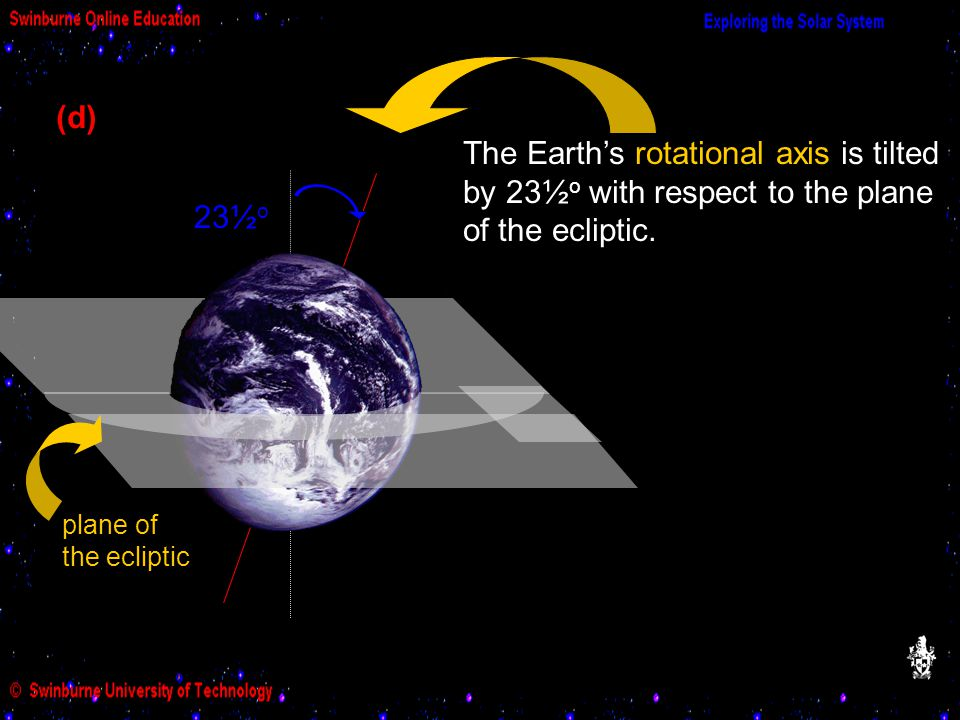 23½ o The Earth's rotational axis is tilted by 23½ o with respect to the plane of the ecliptic.