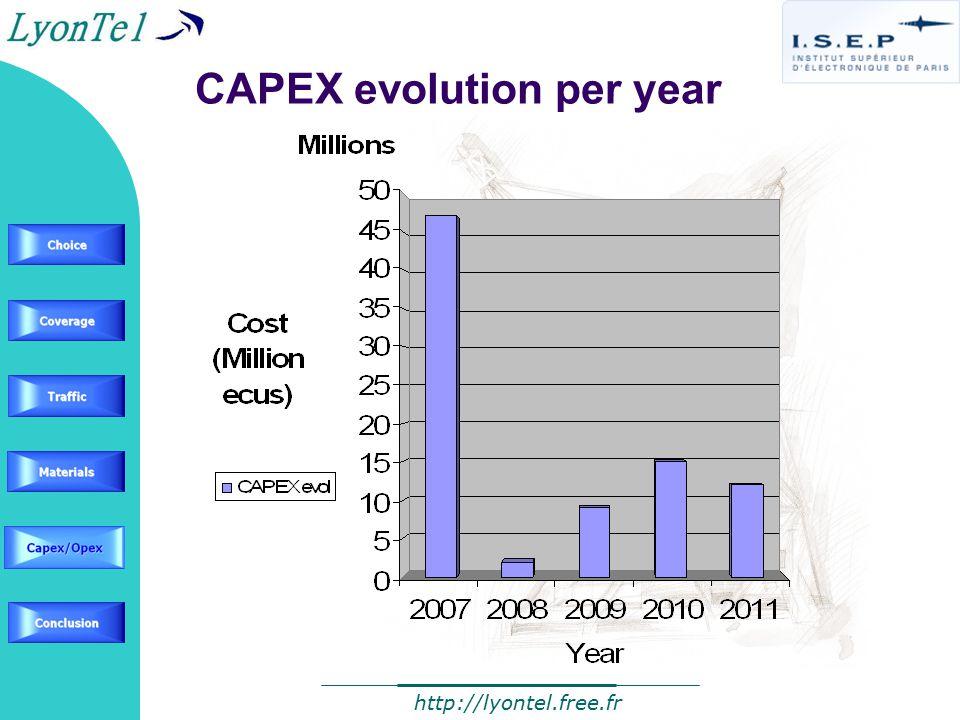 http://lyontel.free.fr CAPEX evolution per year