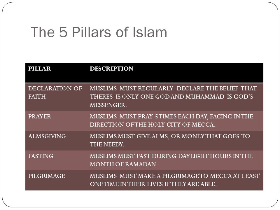 The 5 Pillars of Islam PILLARDESCRIPTION DECLARATION OF FAITH MUSLIMS MUST REGULARLY DECLARE THE BELIEF THAT THERES IS ONLY ONE GOD AND MUHAMMAD IS GOD'S MESSENGER.