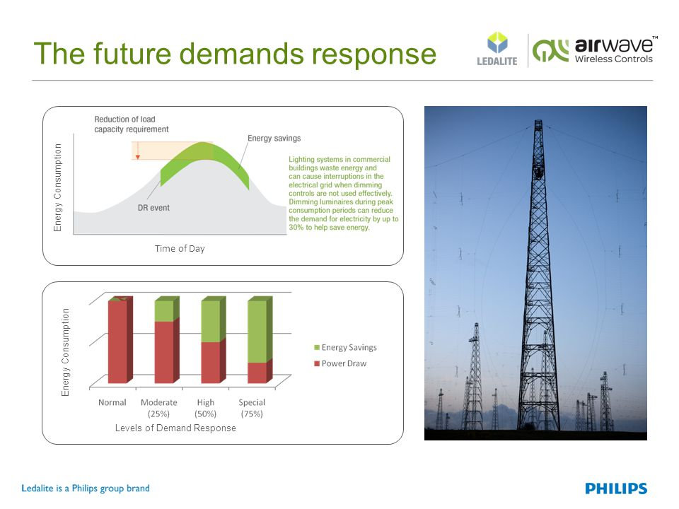 The future demands response Levels of Demand Response Energy Consumption Time of Day