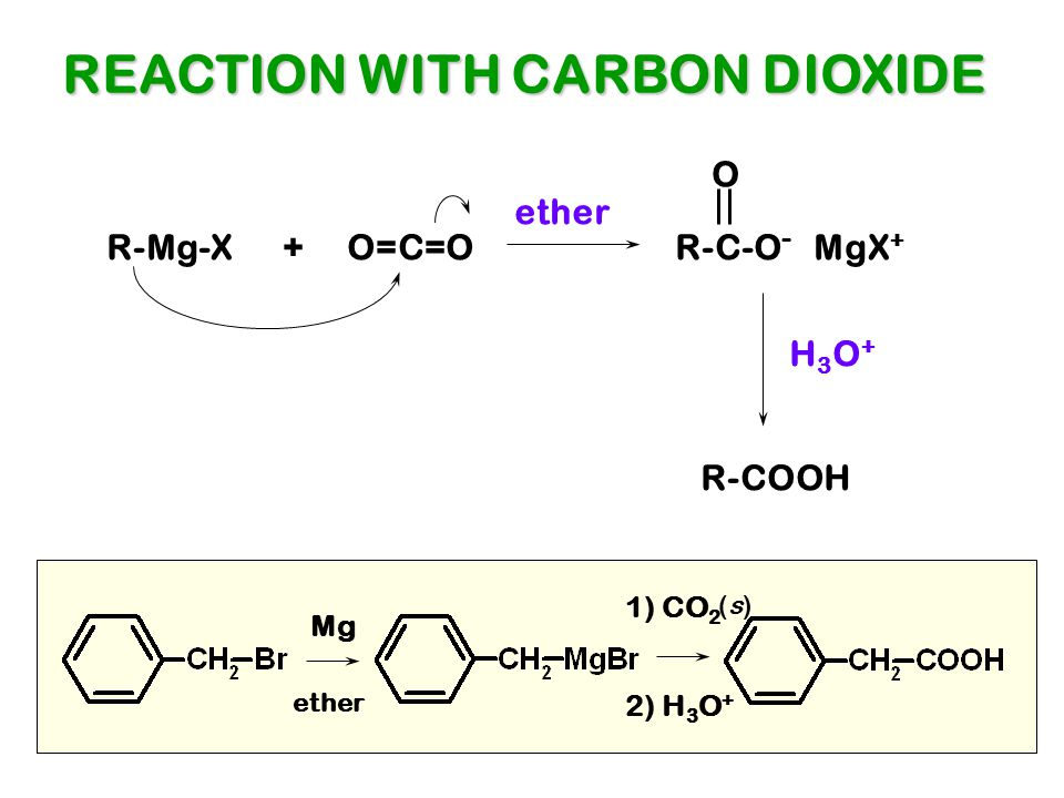 REACTION WITH CARBON DIOXIDE R-Mg-X + O=C=O R-C-O - MgX + O R-COOH H3O+H3O+ ether Mg 1) CO 2 2) H 3 O + ether (s)(s)