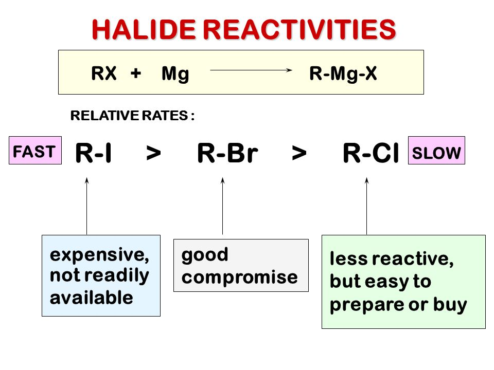 HALIDE REACTIVITIES R-I > R-Br > R-Cl expensive, not readily available RX + Mg R-Mg-X less reactive, but easy to prepare or buy good compromise RELATIVE RATES : FAST SLOW
