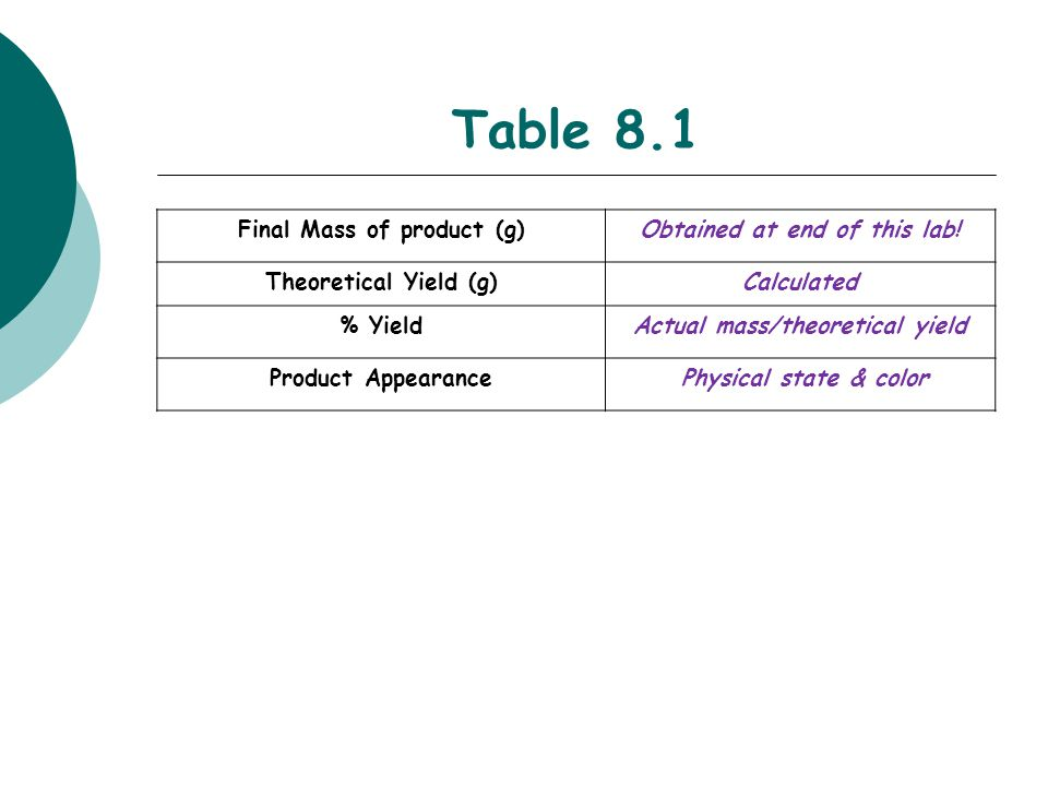 Table 8.1 Final Mass of product (g)Obtained at end of this lab! Theoretical Yield (g)Calculated % YieldActual mass/theoretical yield Product Appearanc