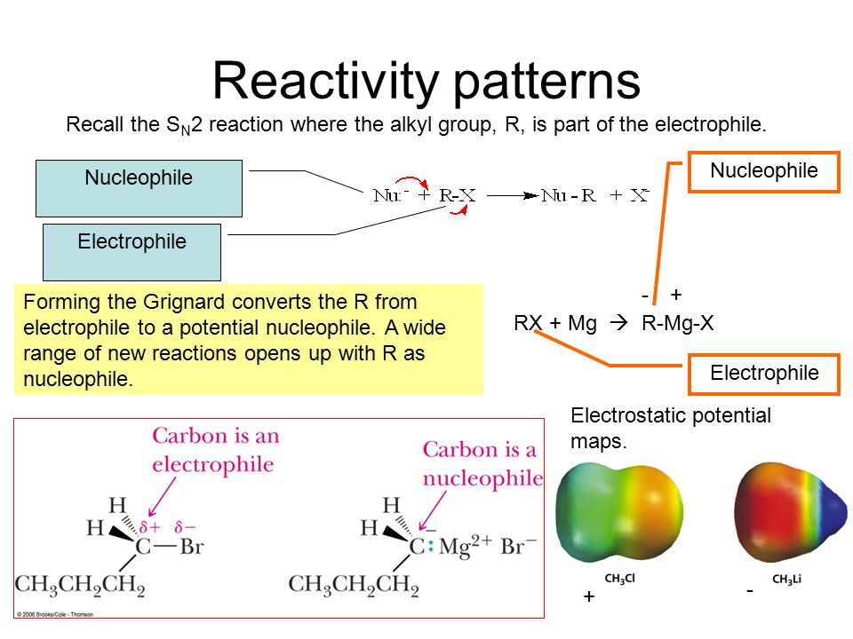 Reactivity patterns Recall the S N 2 reaction where the alkyl group, R, is part of the electrophile.