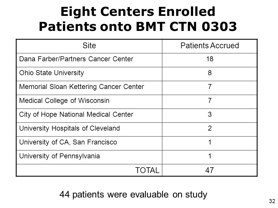SitePatients Accrued Dana Farber/Partners Cancer Center18 Ohio State University8 Memorial Sloan Kettering Cancer Center7 Medical College of Wisconsin7