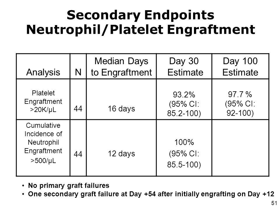 Secondary Endpoints Neutrophil/Platelet Engraftment AnalysisN Median Days to Engraftment Day 30 Estimate Day 100 Estimate Platelet Engraftment >20K/µ