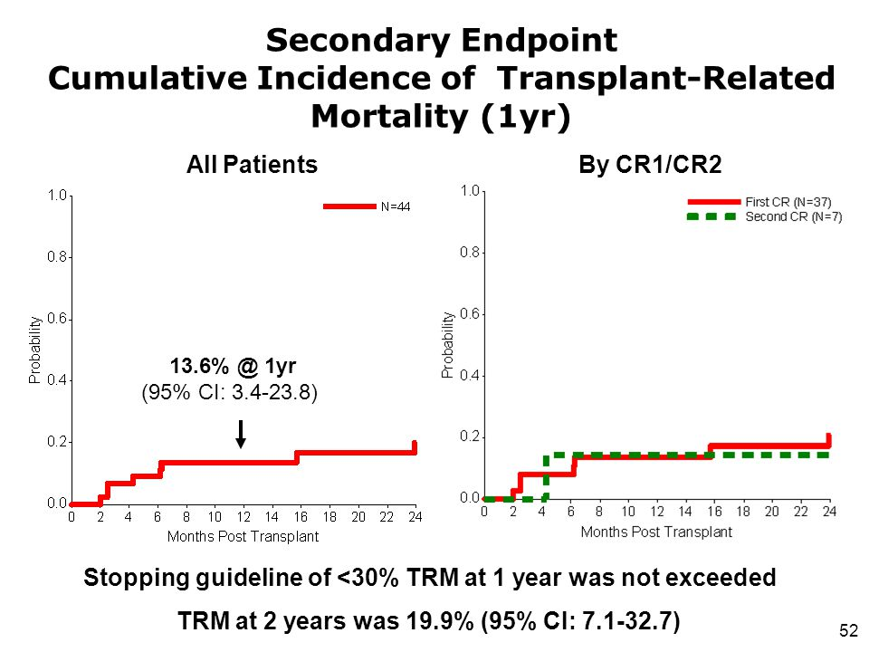52 Secondary Endpoint Cumulative Incidence of Transplant-Related Mortality (1yr) Stopping guideline of <30% TRM at 1 year was not exceeded TRM at 2 ye