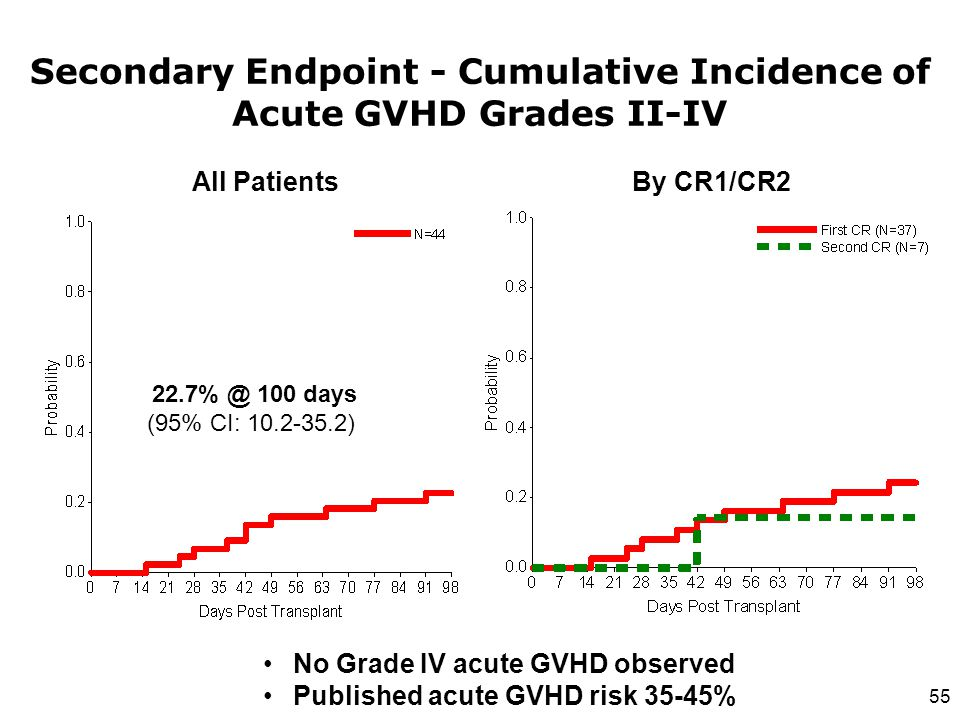 Secondary Endpoint - Cumulative Incidence of Acute GVHD Grades II-IV 22.7% @ 100 days (95% CI: 10.2-35.2) No Grade IV acute GVHD observed Published ac