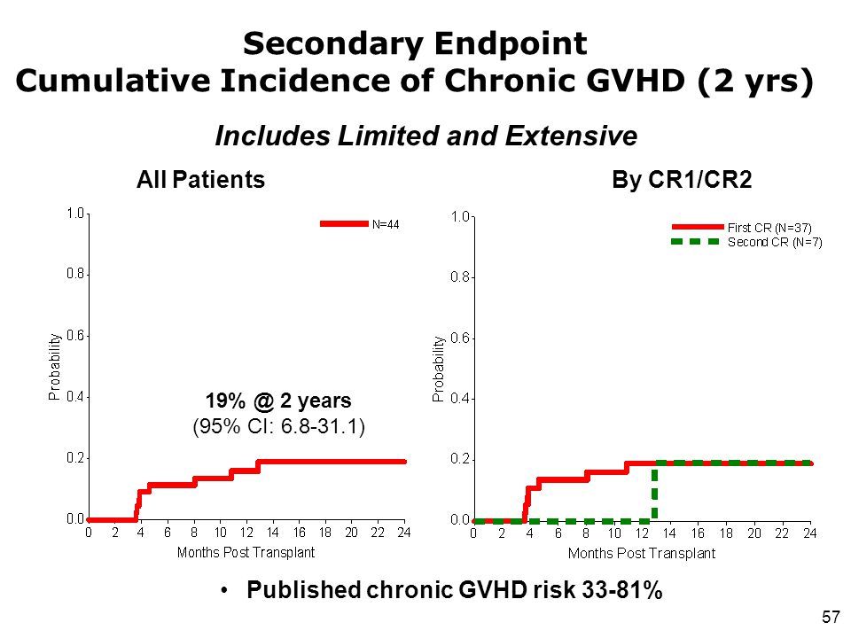 57 Secondary Endpoint Cumulative Incidence of Chronic GVHD (2 yrs) 19% @ 2 years (95% CI: 6.8-31.1) Includes Limited and Extensive All Patients By CR1