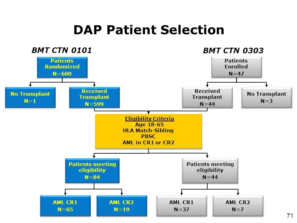 71 DAP Patient Selection Patients Randomized N=600 Patients Randomized N=600 No Transplant N=1 No Transplant N=1 Received Transplant N=599 Received Tr