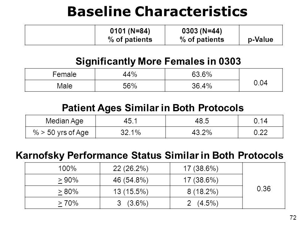 72 Baseline Characteristics Karnofsky Performance Status Similar in Both Protocols 100%22 (26.2%)17 (38.6%) 0.36 > 90%46 (54.8%)17 (38.6%) > 80%13 (15