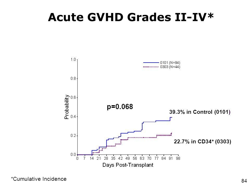 84 Acute GVHD Grades II-IV* 39.3% in Control (0101) 22.7% in CD34 + (0303) *Cumulative Incidence p=0.068