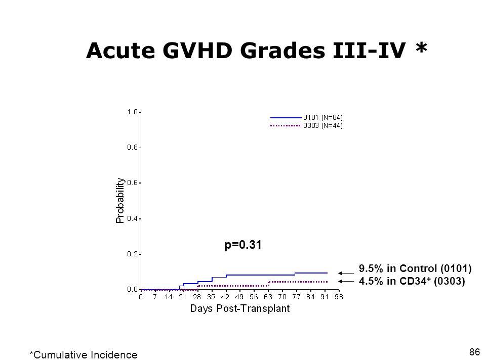 86 Acute GVHD Grades III-IV * p=0.31 9.5% in Control (0101) 4.5% in CD34 + (0303) *Cumulative Incidence