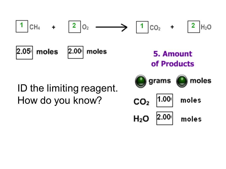 ID the limiting reagent. How do you know?