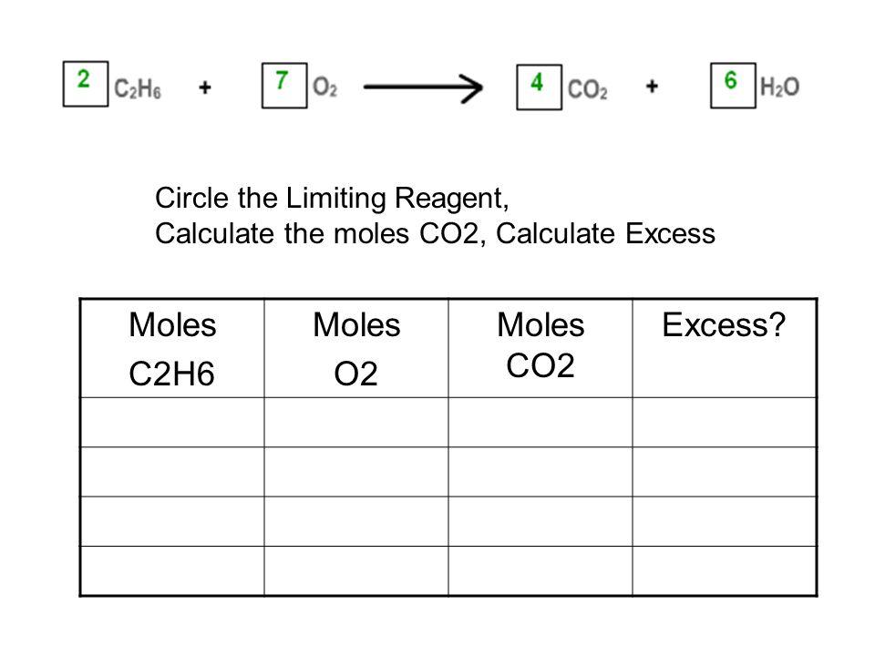 Moles C2H6 Moles O2 Moles CO2 Excess.
