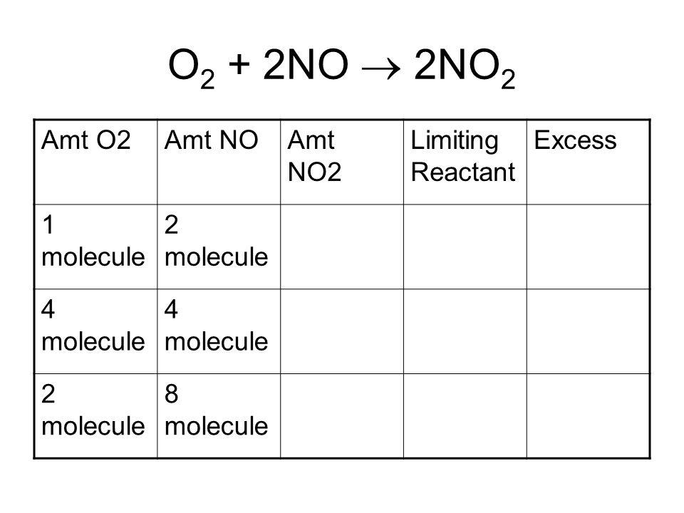 O 2 + 2NO  2NO 2 Amt O2Amt NOAmt NO2 Limiting Reactant Excess 1 molecule 2 molecule 4 molecule 2 molecule 8 molecule