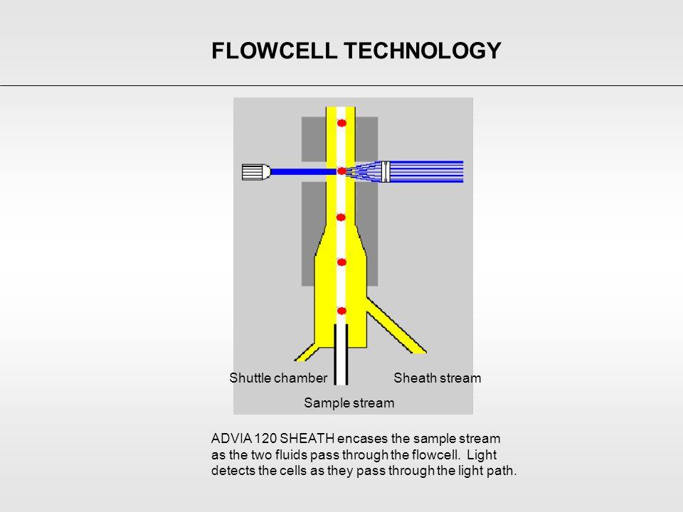 Sample stream Sheath streamShuttle chamber FLOWCELL TECHNOLOGY ADVIA 120 SHEATH encases the sample stream as the two fluids pass through the flowcell.