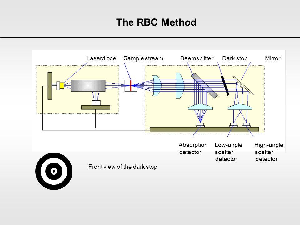 Referentie signaal Laserdiode Sample stream Beamsplitter Dark stop Mirror Absorption Low-angle High-angle detector scatter scatter detector detector F