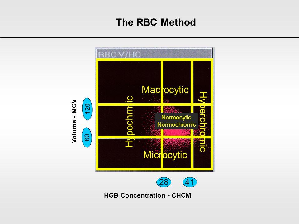 2841 60 120 Microcytic Macrocytic Hyperchromic Hypochrmic Volume - MCV HGB Concentration - CHCM Normocytic Normochromic