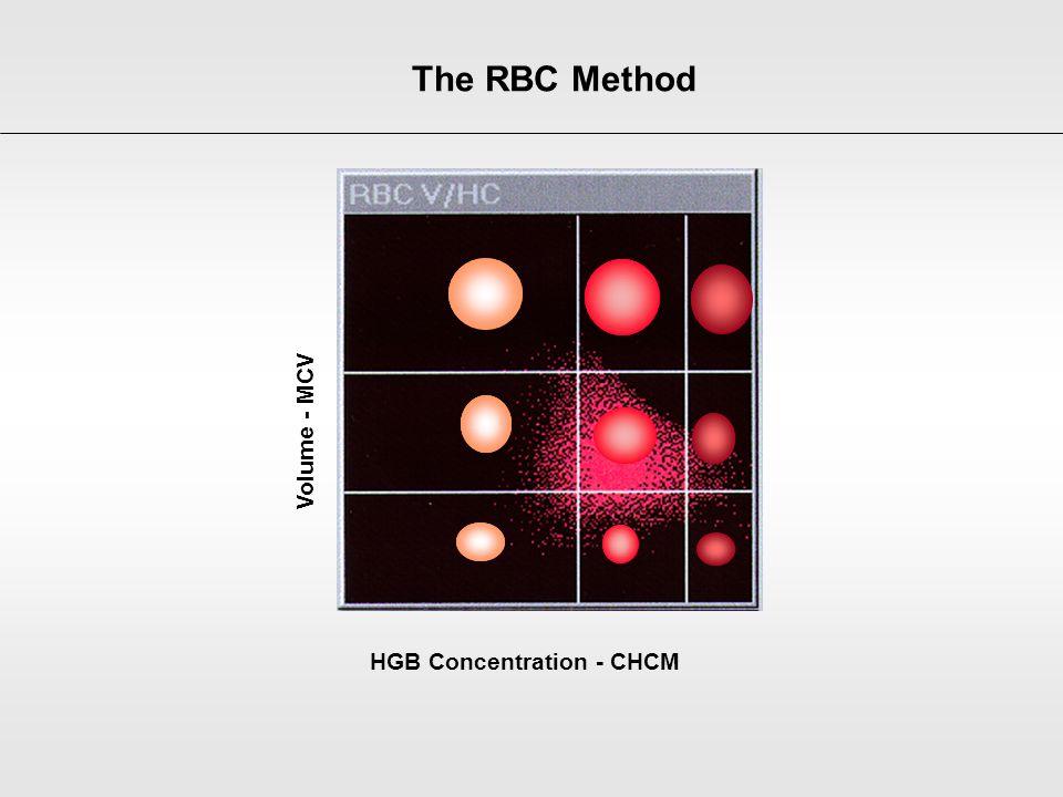 The RBC Method Volume - MCV HGB Concentration - CHCM