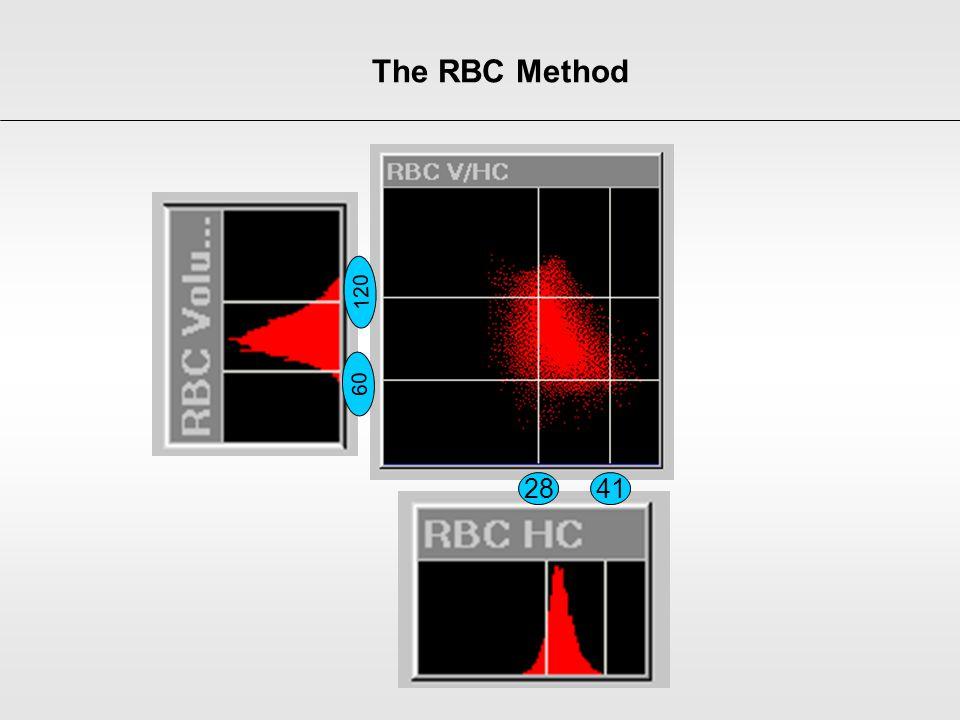2841 60 120 The RBC Method