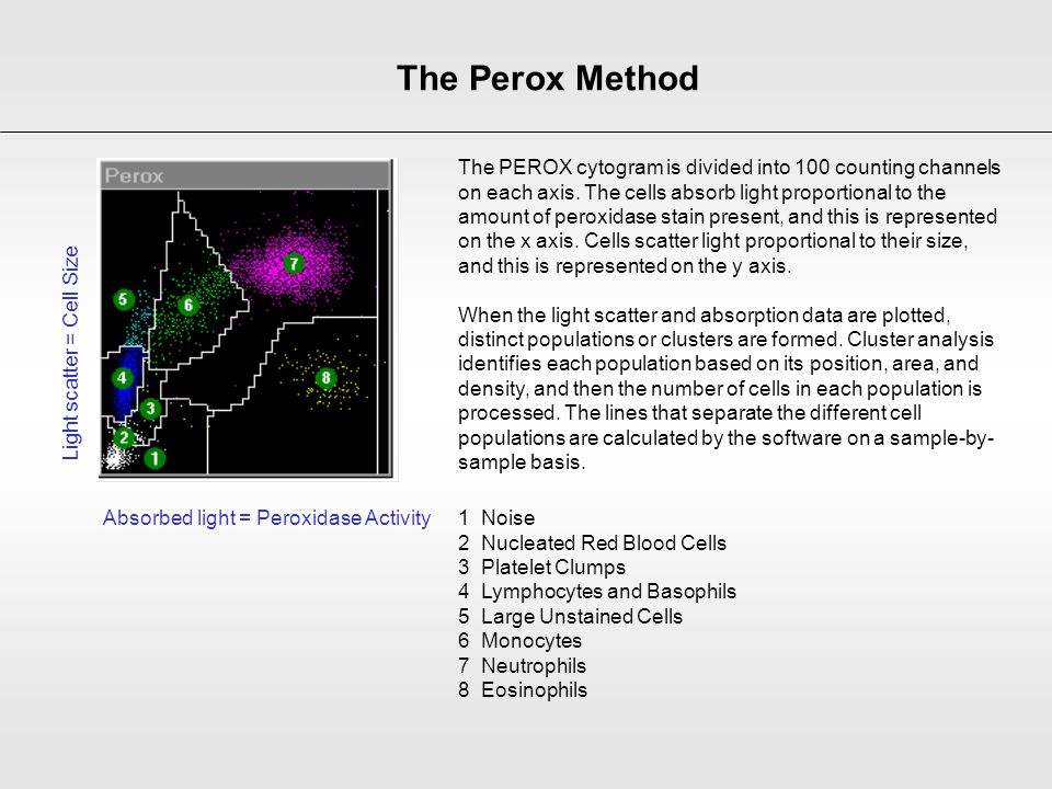 The PEROX cytogram is divided into 100 counting channels on each axis. The cells absorb light proportional to the amount of peroxidase stain present,