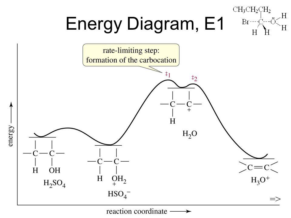 Chapter 1125 Energy Diagram, E1 =>