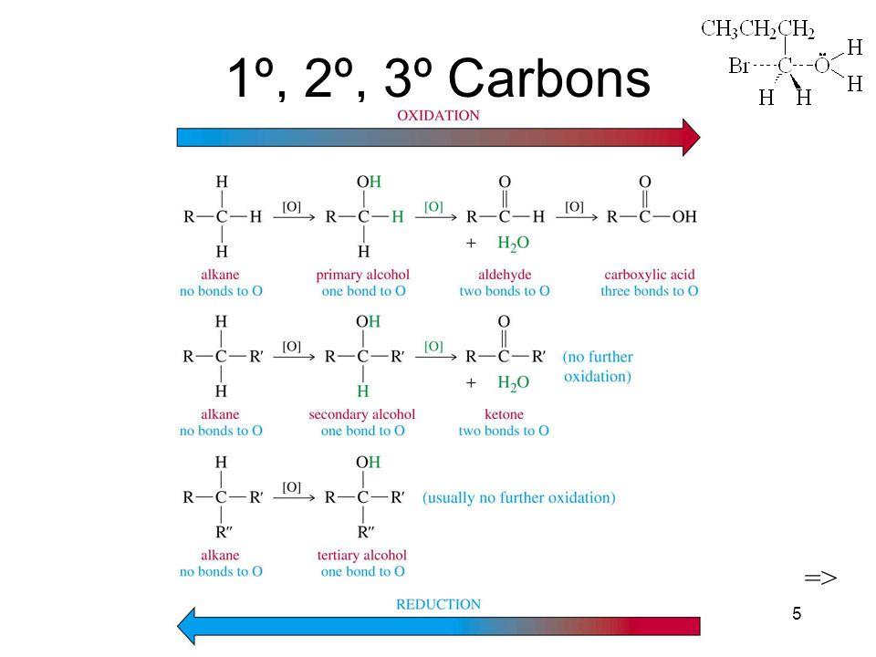 Chapter 115 1º, 2º, 3º Carbons =>