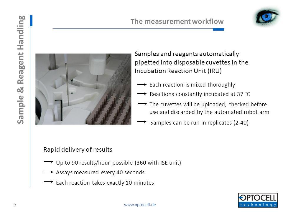 www.optocell.de 10 / 23 The IgG assay principle Comparison measurements against HPLC 16