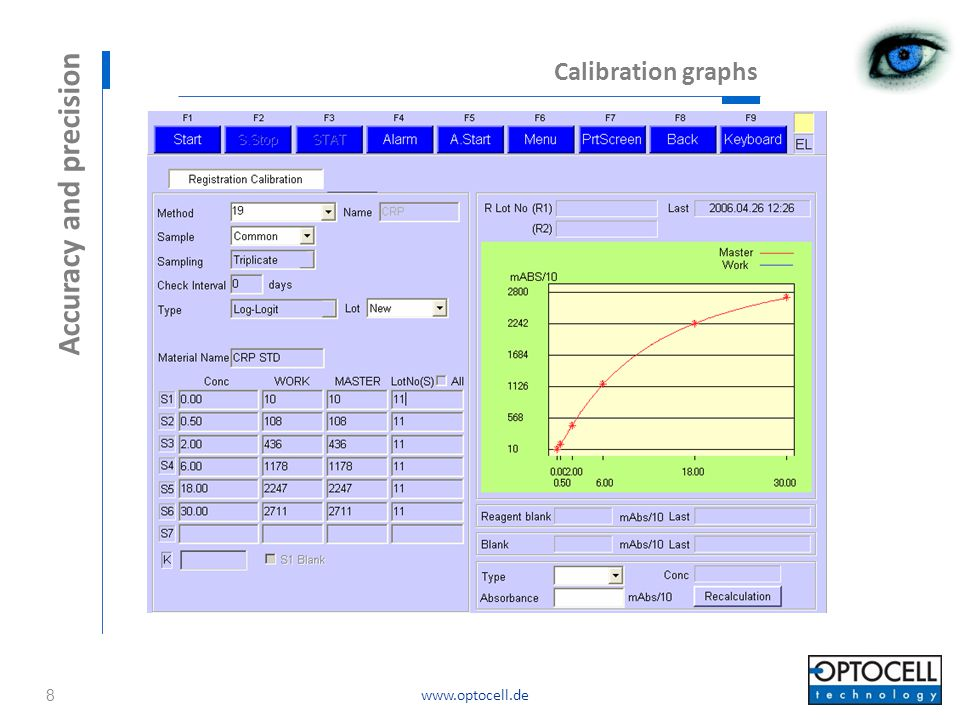 www.optocell.de Calibration graphs Accuracy and precision 8