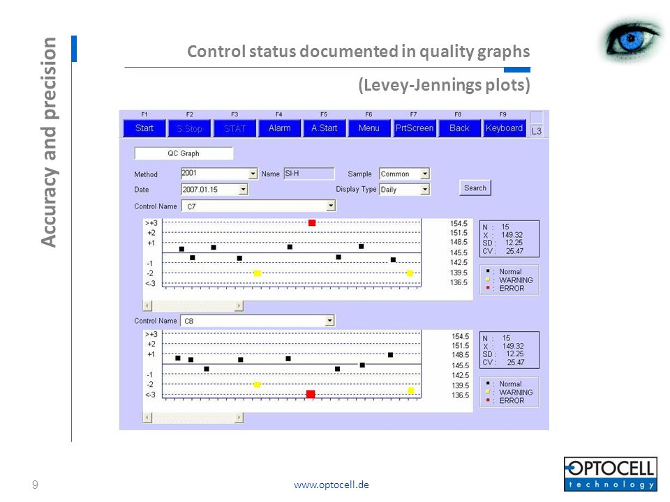 www.optocell.de Control status documented in quality graphs (Levey-Jennings plots) Accuracy and precision 9