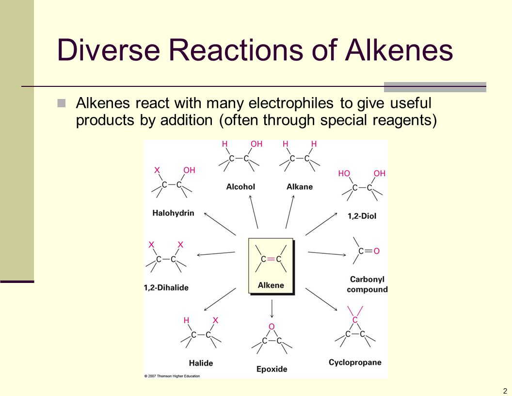 2 Diverse Reactions of Alkenes Alkenes react with many electrophiles to give useful products by addition (often through special reagents)