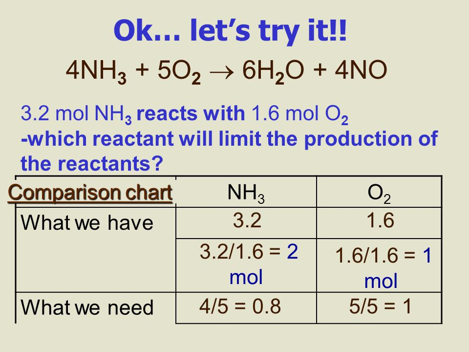 How can I tell which reactant is the limiting reagent? Use a comparison chart between what we have and what the balanced equation says we need… NH 3 O