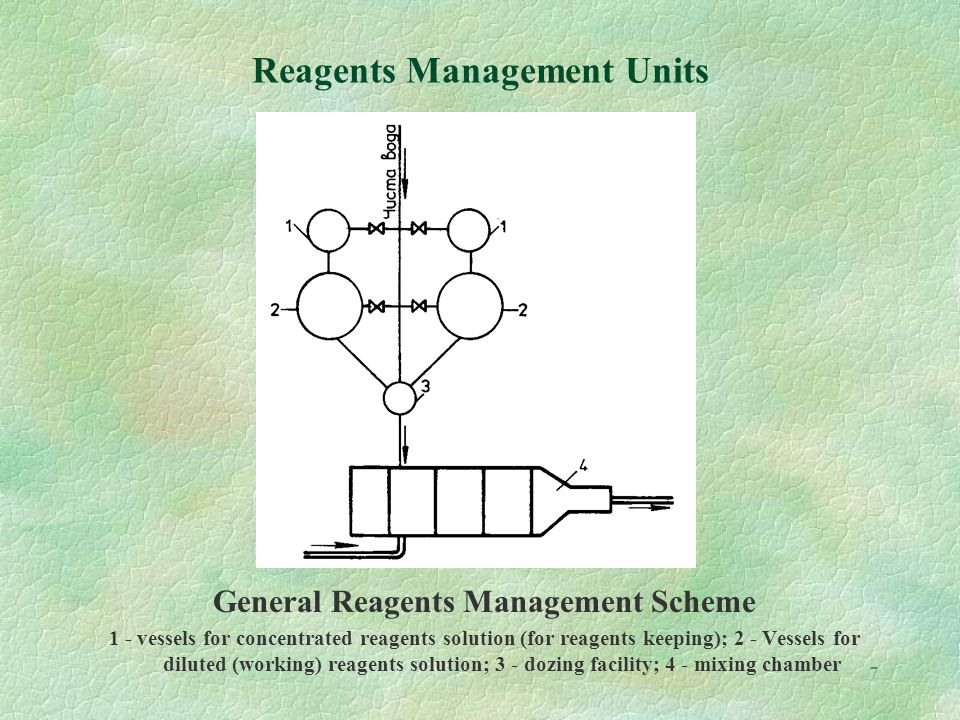 7 Reagents Management Units General Reagents Management Scheme 1 - vessels for concentrated reagents solution (for reagents keeping); 2 - Vessels for diluted (working) reagents solution; 3 - dozing facility; 4 - mixing chamber