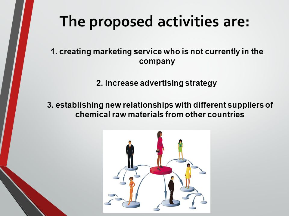 The proposed activities are: 1. creating marketing service who is not currently in the company 2.