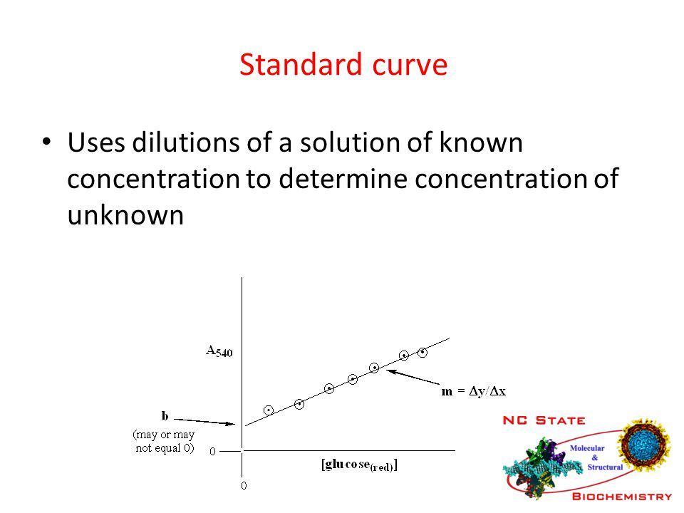 Standard curve Uses dilutions of a solution of known concentration to determine concentration of unknown