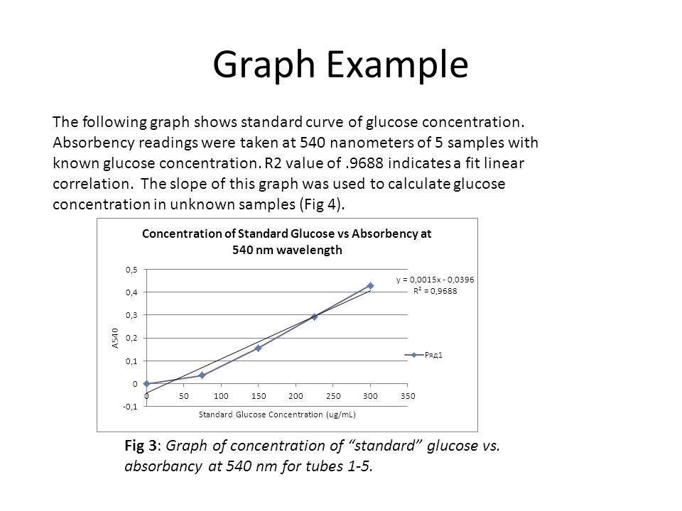 Graph Example The following graph shows standard curve of glucose concentration. Absorbency readings were taken at 540 nanometers of 5 samples with kn