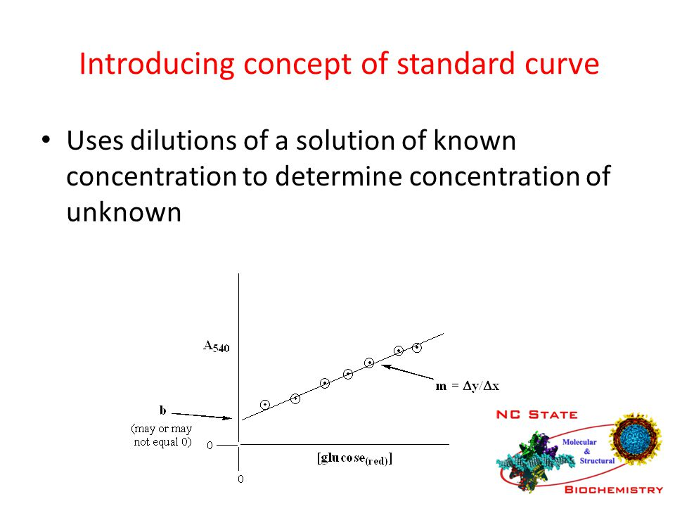 Introducing concept of standard curve Uses dilutions of a solution of known concentration to determine concentration of unknown