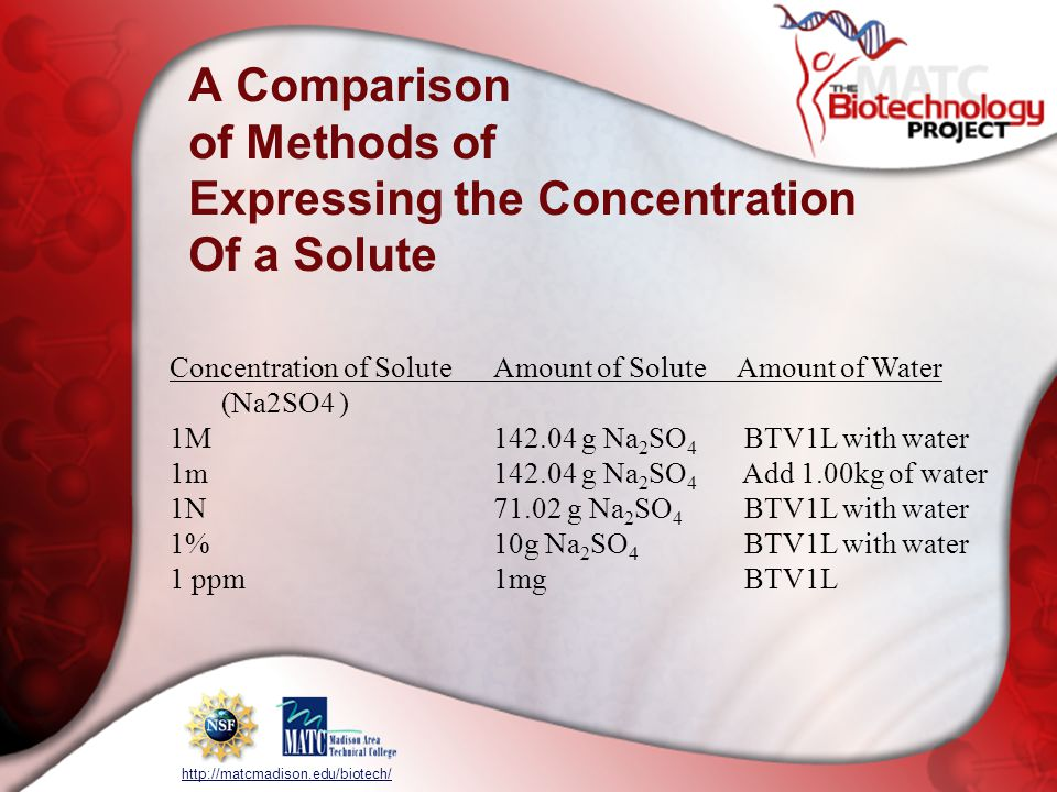 http://matcmadison.edu/biotech/ Concentration of SoluteAmount of SoluteAmount of Water (Na2SO4 ) 1M142.04 g Na 2 SO 4 BTV1L with water 1m142.04 g Na 2 SO 4 Add 1.00kg of water 1N71.02 g Na 2 SO 4 BTV1L with water 1%10g Na 2 SO 4 BTV1L with water 1 ppm1mg BTV1L A Comparison of Methods of Expressing the Concentration Of a Solute