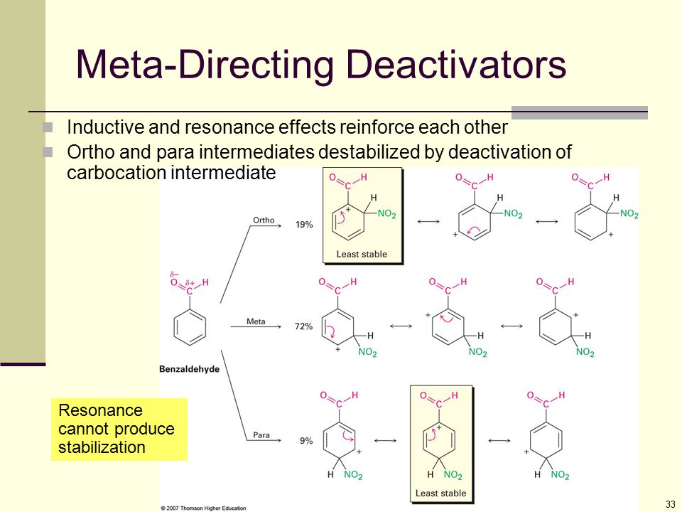 33 Meta-Directing Deactivators Inductive and resonance effects reinforce each other Ortho and para intermediates destabilized by deactivation of carbo