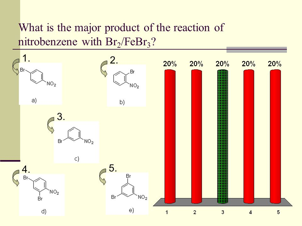 What is the major product of the reaction of nitrobenzene with Br 2 /FeBr 3 ? 1. 2. 3. 4. 5.