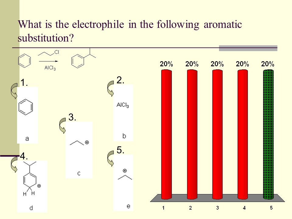 What is the electrophile in the following aromatic substitution? 1. 2. 3. 4. 5.