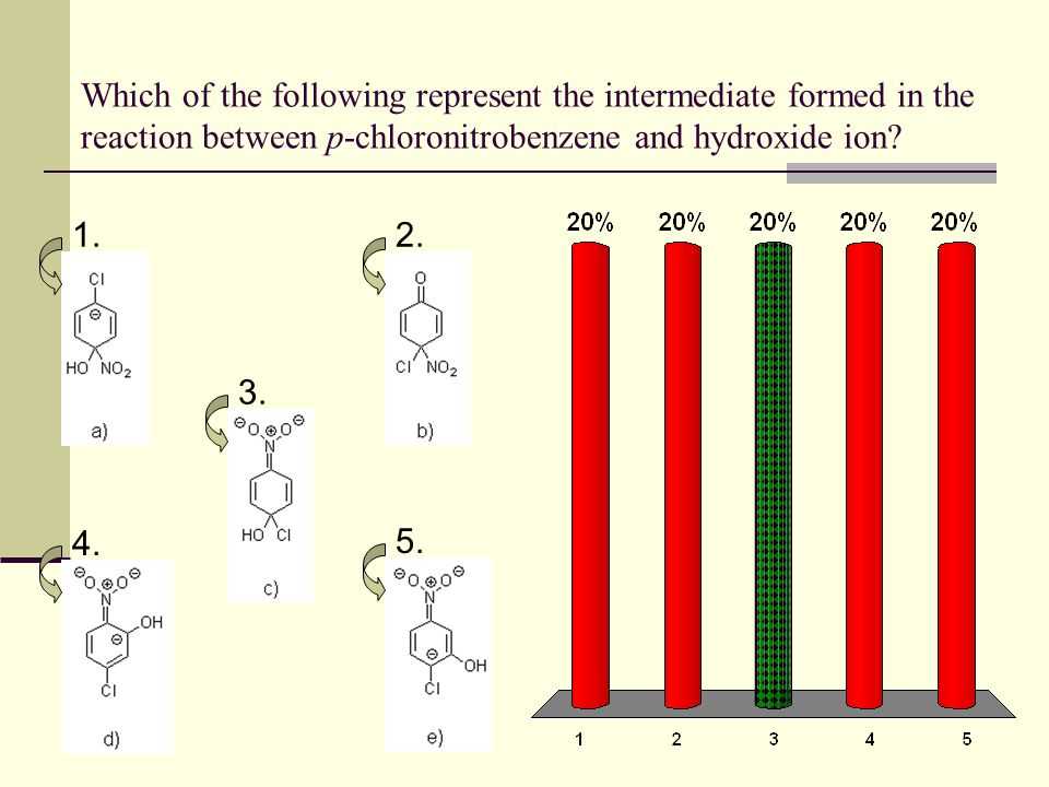 Which of the following represent the intermediate formed in the reaction between p-chloronitrobenzene and hydroxide ion? 1.2. 3. 4. 5.